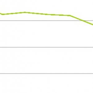 「洗濯用洗剤」上位15品目での花王製品金額シェア推移を調べてみた