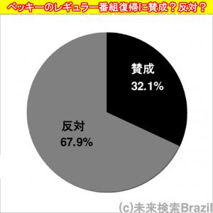 ベッキーのレギュラー番組復帰に……賛成32.1%・反対67.9% 1000人アンケート