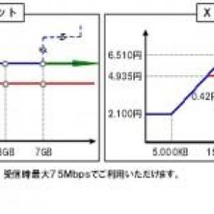 NTTドコモ、Xiスマートフォン向け料金プラン、パケット定額プランを発表