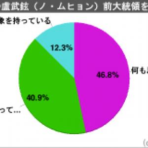 自殺した盧武鉉(ノ・ムヒョン)前大統領に対する日本人の印象は? 大規模5000人アンケート