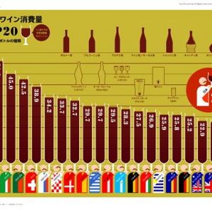 一人で年間ボトル約70本! 世界一ワインを飲むのはどこの国?