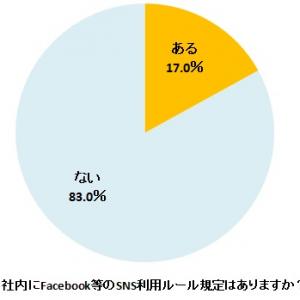 Facebook利用の若手社員 約4割が勤務先を公開 SNS利用ルール規定に「賛成」6割以上