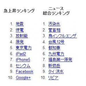 「地震」「汚染水」などがトップに Google『検索ワードランキング2011』を発表