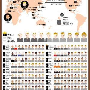 """世界一""""薄毛""""が多いのはどこ? トリップアドバイザーが旅関連のインフォグラフィックまとめサイトを公開"""