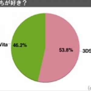 『ニンテンドー3DS』と『PlayStation Vita』どっちが好き? 結果は意外にも……!?