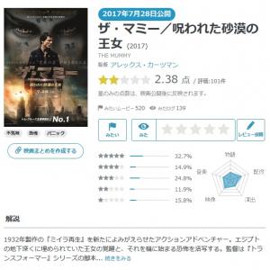 【Yahoo!映画ユーザーが選ぶ】今週末みたい映画ランキング(7月27日付)