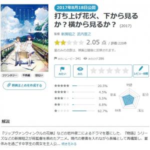 【Yahoo!映画ユーザーが選ぶ】今週末みたい映画ランキング(8月17日付) あの名作のアニメ化に注目