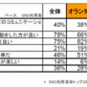 【調査部レポート:SNS 第1回】本当? 日本ユーザーのSNS離れ