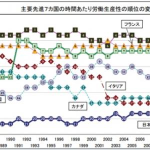 日本の労働生産性はイタリアよりも下!? 「機械のできることを人がやっている」「残業しようという人がいる限りその概念がない」
