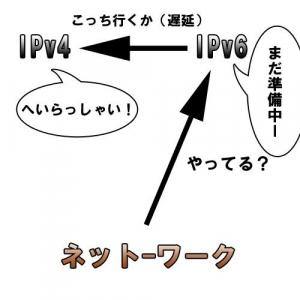 6月6日以降NTT光回線に遅延が発生する? その対処法とは