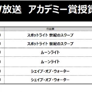 第90回アカデミー賞授賞式の満足度を調査 辻一弘受賞で最高満足度を記録!