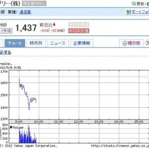 昨日ストップ安のグリーとDeNAは今日も続落 グリーの時価総額が5000億から3400億にまで下がる
