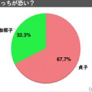 『リング』の貞子と『呪怨』の伽椰子はどっちが恐い?