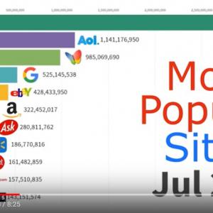 1996年から現在までの人気ウェブサイトの変遷