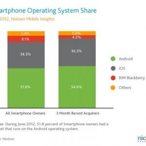 2012年Q2の米国スマートフォン市場、Androidのシェアは51.8%に拡大(Nielsen調査)