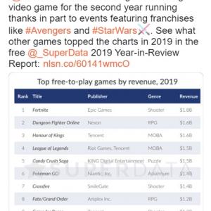 2019年に一番稼いだゲームは?