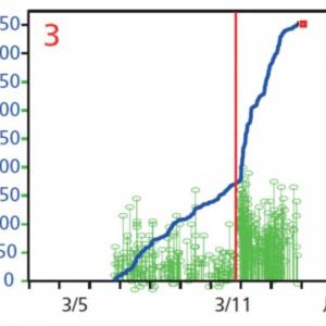 東北大地震が予測できなかった科学的な理由と人災