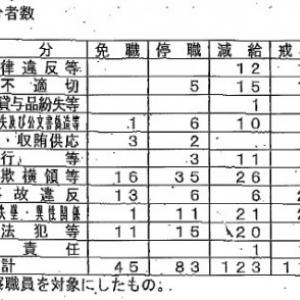ガジェ通日誌「1日1名の懲戒処分者が出ている日本の警察」
