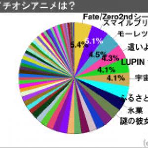 2012年上半期人気アニメランキング! 堂々の1位はあの作品! 1000人に聞いてみた