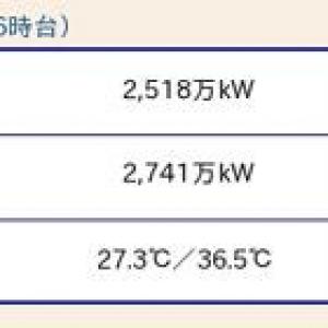 西日本の電力需要が逼迫する一方、東日本は余裕 昨年の節電騒ぎはなんだったのか?