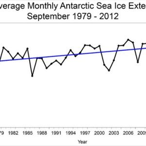 科学と政治 南極の氷は最大、北極は最低