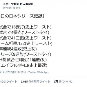 「4試合で4得点(ワーストタイ)」「2年連続4連敗(史上初)」など スポーツ報知の日本シリーズ記録ツイートに反響