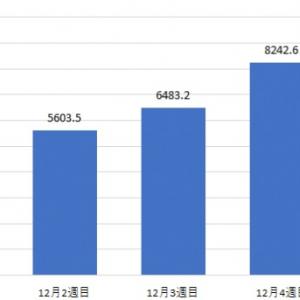 約1億人が活動休止までの1か月間「嵐」のテレビ番組をリアルタイム視聴したことが判明! 視聴人数最多シーンは『NHK紅白』の4千万人