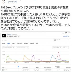 ひろゆきさん「5月のYoutTubeの『ひろゆき切り抜き』動画の再生数が3億回を超えました」Twitterで明かす