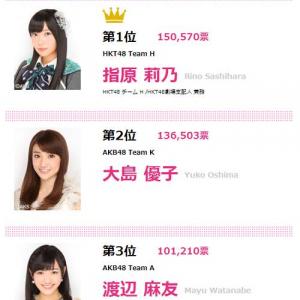 AKB48はスキャンダルが投票数に繋がるアイドルグループ 人一倍目立たないと勝てない