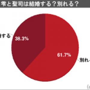 『耳をすませば』1000人アンケート あの後2人は「結婚する38%・別れる62%」