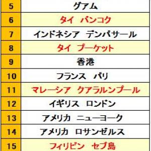 7位に転落したはずの韓国旅行先が実はまだ1位だった? ホテルランキングでも20位中9つが韓国