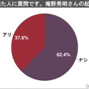 『風立ちぬ』観た人1000人アンケート 主人公を演じる庵野秀明さんはアリ37.6% ナシ62.4%