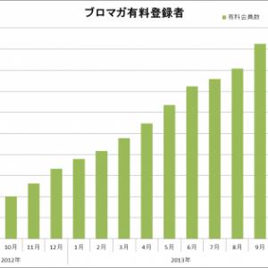 ニコニコチャンネルの記事配信サービス「ブロマガ」有料登録者数が10万人を突破!