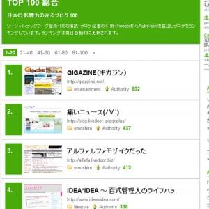 日本の影響のあるブログBEST100発表! 『GIGAZINE』や『痛いニュース』など