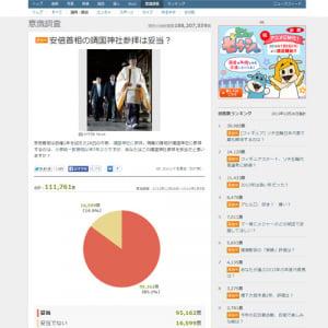 「安倍首相の靖国神社参拝は妥当?」『Yahoo!』が意識調査を実施中 現在のところ妥当85%、妥当でない15%