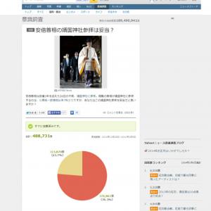 総投票数約50万票『Yahoo!』意識調査の結果 安倍首相の靖国神社参拝は妥当が76.3%