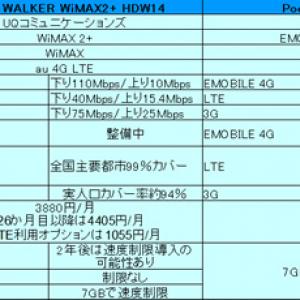 選ぶならどっち? WiMAXとイー・モバイルの最新モバイルルーターをカタログ情報で比較