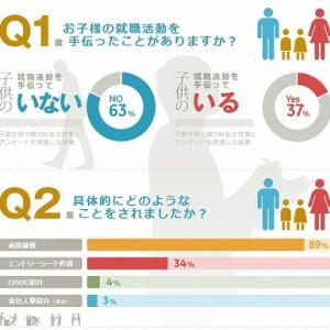 子どもの就活を手伝う親36%  「面接の練習」する親子も