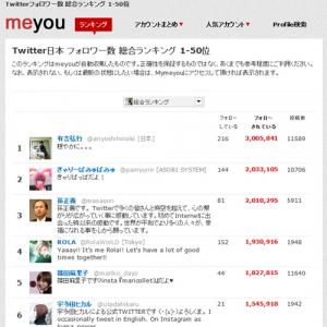 有吉弘行さん『Twitter』のフォロワーが300万人突破 声優・作家・漫画家のフォロワー数ランキングは?