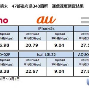 2014年3月のスマートフォン速度調査 47都道府県主要都市でiPhoneの最速はソフトバンク Android最速はソフトバンクにドコモが肉薄