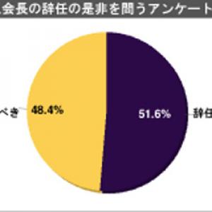 民主党・徳永エリ議員によれば「辞任すべき」87%だが……「NHK籾井会長は辞任すべき?」1000人アンケート