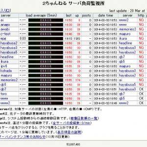 『2ちゃんねる』のサーバーがほとんどダウン 19時35分頃に復旧