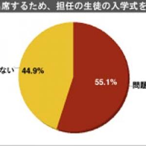 「息子の入学式出席のため担任の入学式を欠席」問題あり55%問題なし45%……1000人アンケート