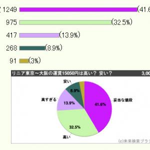 リニア運賃は東京~大阪1万5050円を想定! 高いか安いか3000人調査