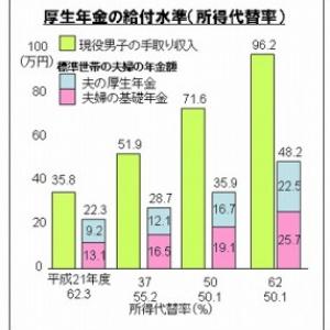 平成50年の私たちの月収は71.6万円になる?