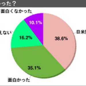 「日米野球、面白かったですか?」1000人アンケート 「面白かった」は35%