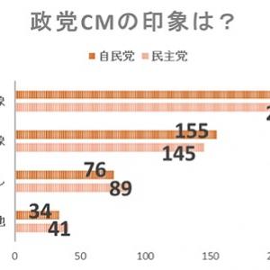 """女性の9割は選挙""""情弱""""!? 選挙CMは自民党・民主党ともに「ネガティブな印象」が多数派"""