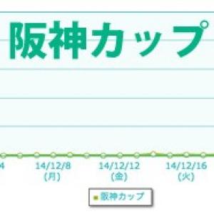 今日の流行語「阪神カップ」