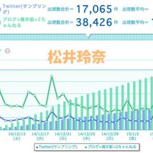 「乃木坂46」メンバーごとアイドルパワー調査トップは松井玲奈さん