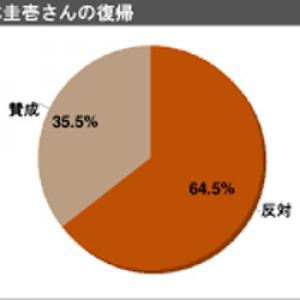 8年半ぶりとなるお笑いライブも……「山本圭壱さんの復帰に反対」が64.5% 1000人アンケート